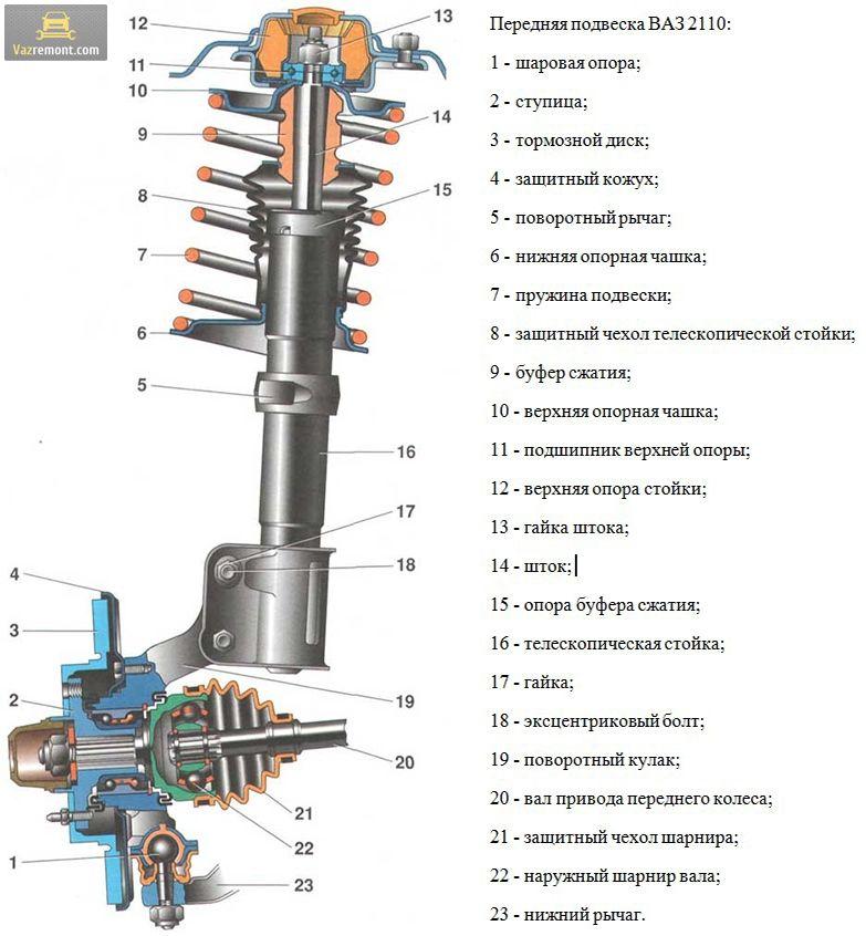 Пневмоподвеска для ВАЗ 2110 как альтернатива штатным деталям