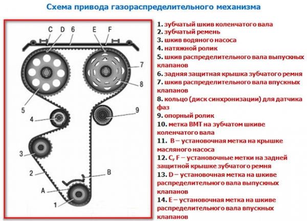 Замена ремня ГРМ ВАЗ 2110