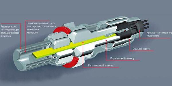 Что такое лямбда зонд в автомобиле и для чего он нужен?