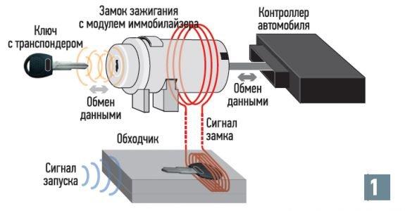 Доработка иммобилайзера на ВАЗ 2110: отключение, перепрограммирование