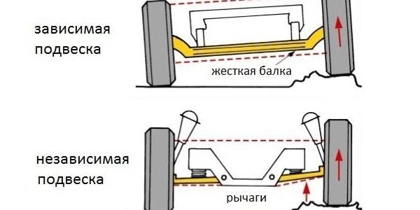 Назначение и устройство подвески