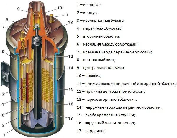 Нет искры на ВАЗ 2109 (карбюратор): основные причины