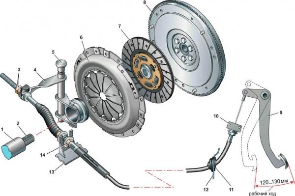 Сцепление ВАЗ 2110: замена диска своими руками