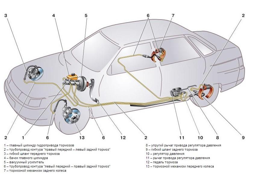 Устройство тормозной системы на ВАЗ 2110