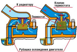 Автомобильный термостат. Устройство, принцип работы и неисправности.