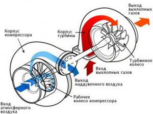 Что нужно для того чтобы поставить турбину?