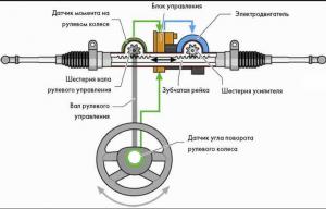 Что такое ЭУР? — Принципы работы электроусилителя руля