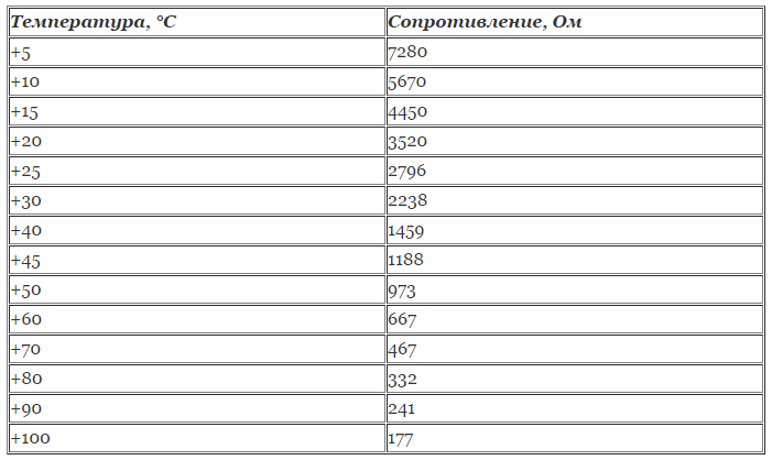 Датчик температуры охлаждающей жидкости: неисправности, проверка, замена