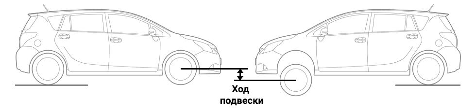 Геометрическая проходимость автомобиля