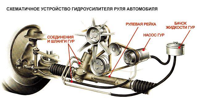 Гудит гидроусилитель руля при повороте: в чем причина и как исправить