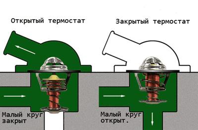 Как проверить термостат автомобиля двумя способами