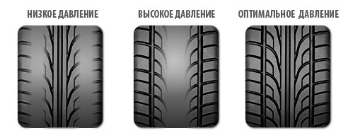 Какое давление должно быть в шинах автомобиля? Преимущества и недостатки повышенного и низкого давления
