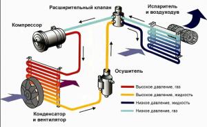 Нестабильность работы двигателя при включении кондиционера
