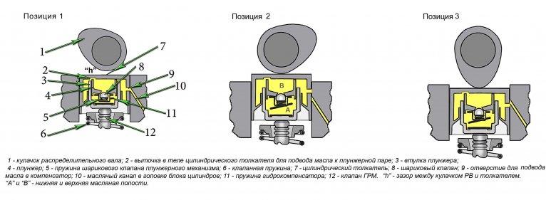 Почему стучат гидрокомпенсаторы на холодном или горячем двигателе