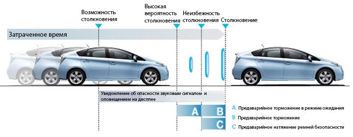 Система предаварийной безопасности автомобиля (PCS)