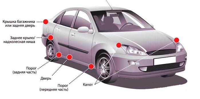 Удаление ржавчины с кузова автомобиля своими руками