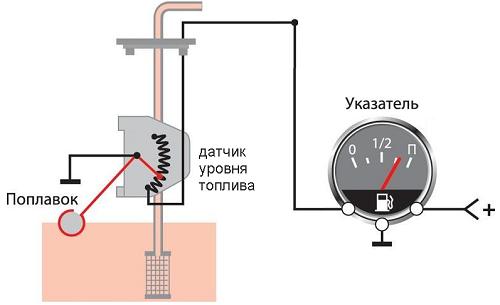 Указатель уровня топлива: принцип работы, неисправности, замена датчика