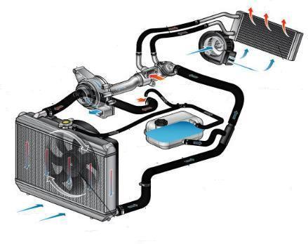 Инструкция: Как промыть систему охлаждения двигателя своими руками