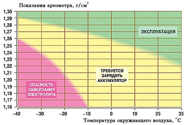 Как поднять плотность электролита в аккумуляторе? Как заменить электролит в аккумуляторе? Что такое «плотность аккумулятора»?
