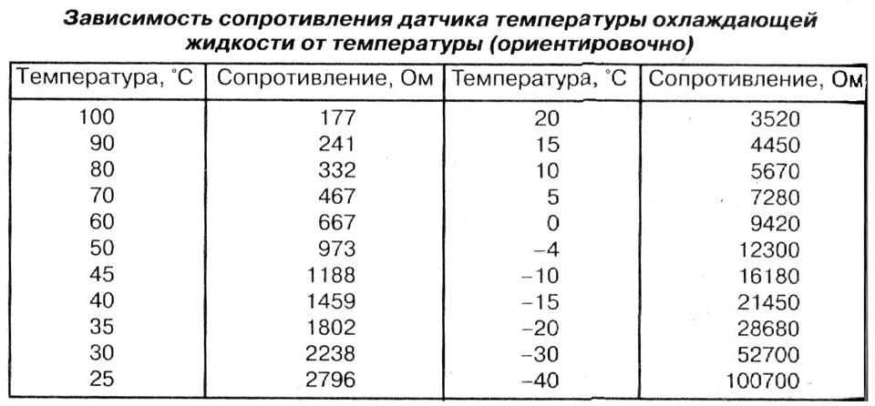 princip-raboty-i-neispravnosti-datchika-temperatury-ohlazhdayuschey-zhidkosti-15.jpg
