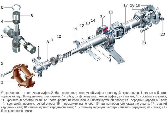 prostaya-balansirovka-kardannogo-vala-3.jpg