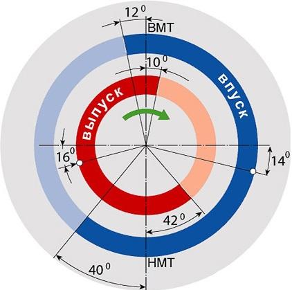 sistemy-izmeneniya-faz-gazoraspredeleniya-9.jpg